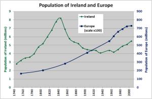 Population of Ireland and Europe 1750 to 2005CC BY-SA 3.0 Ben Moore - Own work Wikimedia Commons